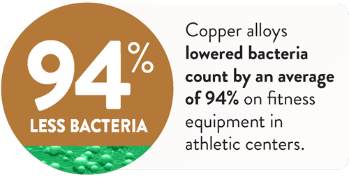 Antimicrobial Copper on Touch Surfaces has 94% less Bacteria