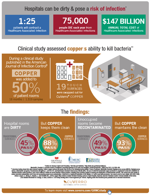 Copper significantly reduces the risk of infection in hospitals